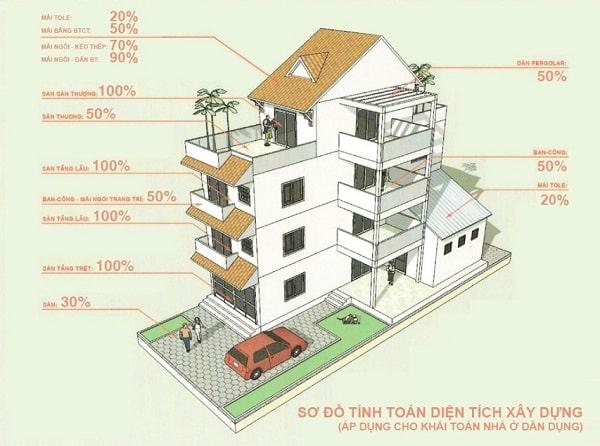 cách tính m2 diện tích sàn xây dựng