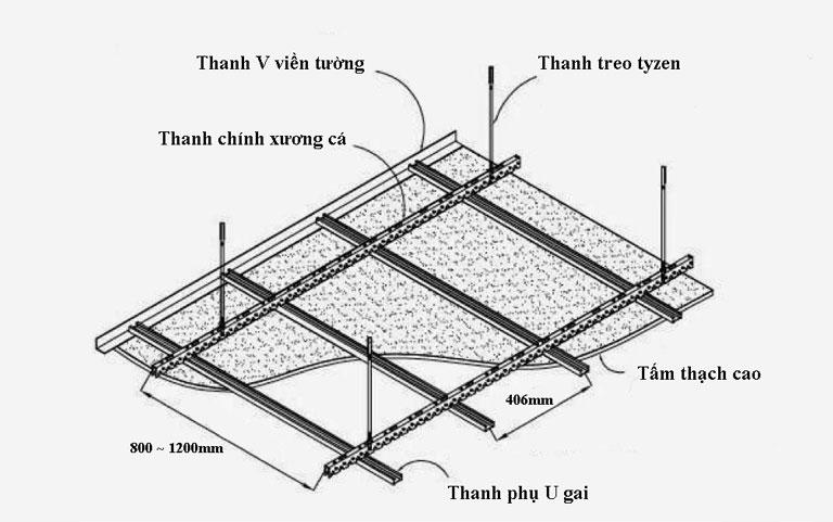 chọn hệ khung xương trần thạch cao
