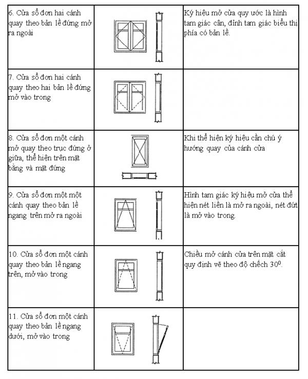 ký hiệu cửa sổ khi đọc bản vẽ xây dựng